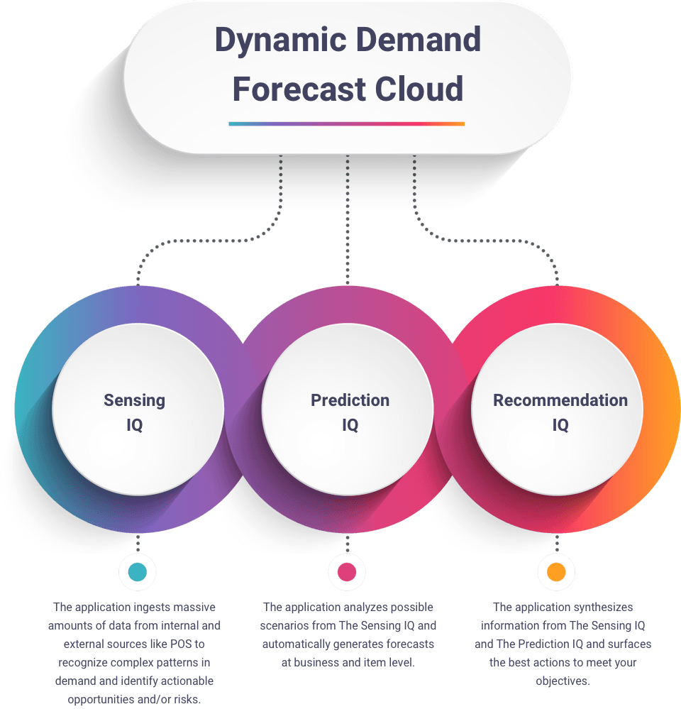 Dynamic Demand Forecast Cloud